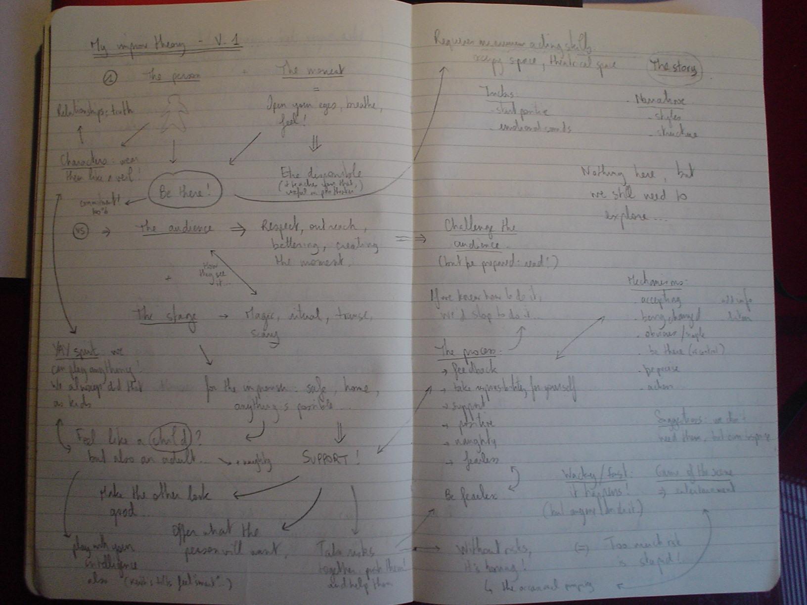 My Improv Theory V1
